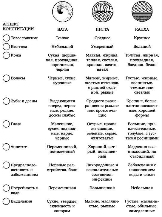 как определить свою дошу аюрведа-тест